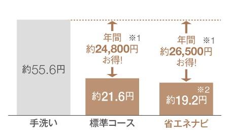 食洗機のランニングコスト
