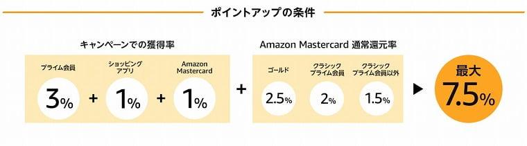 Amazonポイントを還元する方法
