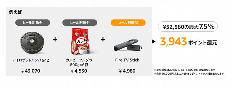 Amazonポイントアップチャンス還元の例