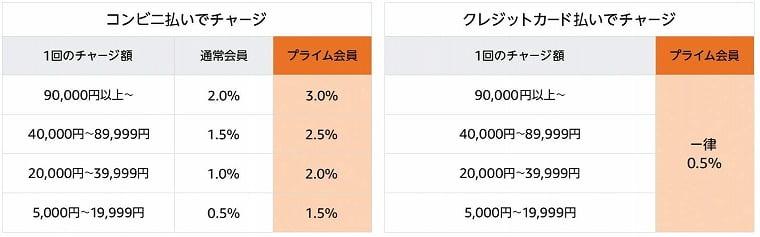 Amazonギフト券ポイント還元率