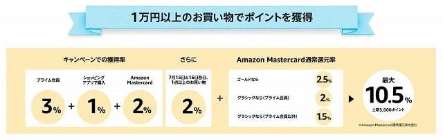 プライムデー1万円以上でポイントアップ