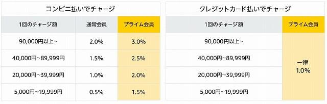 Amazonギフト券のチャージ還元率
