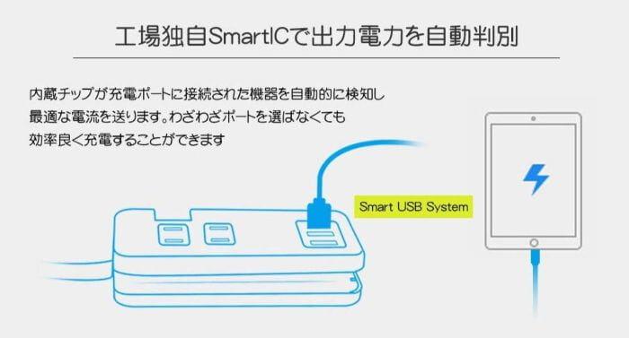 SmartUSBシステム